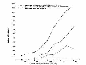 Cumulative Totals of Patients Referred to Rehabilitation Houses Beginning June, 1956