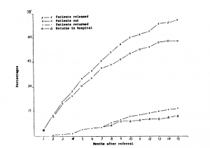 Percentages of a Group of 275 Referred to the rehabilitation program before May 15, 1959